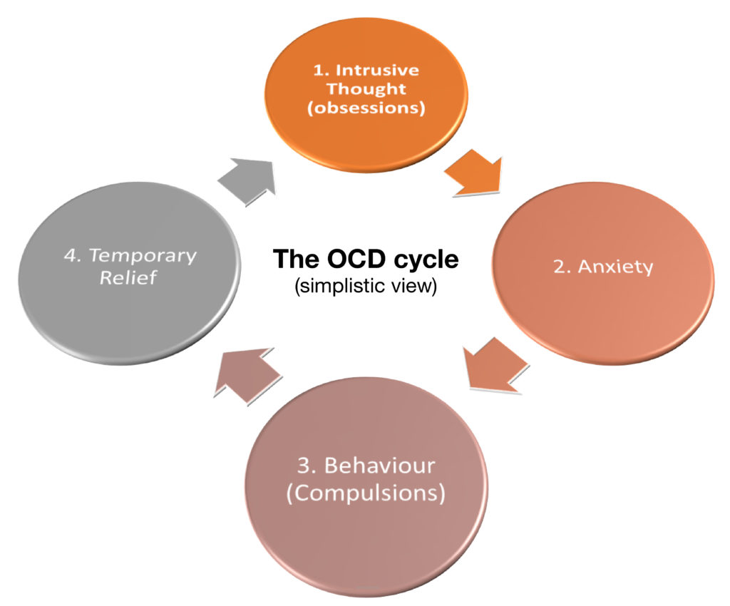 A simplistic illustration of the cycle of OCD.